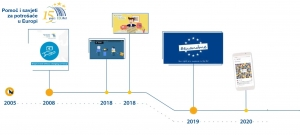 15 godina Mreže Europskih potrošačkih centara = 15 godina prekogranične zaštite potrošača