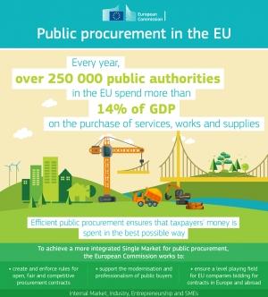 Počinje primjena novih pravila EU-a u području javne nabave