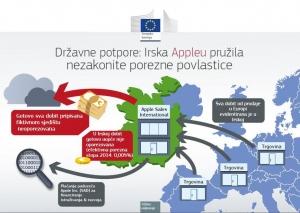 Državne potpore: Irska Appleu odobravala neopravdane porezne povlastice u vrijednosti do 13 milijardi EUR
