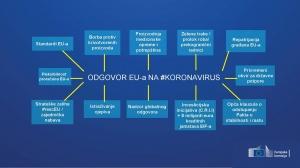COVID19 - Mjere Europske komisije